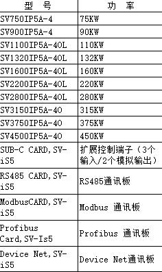 辽源经销LS SV015iS5-4N 当天发货