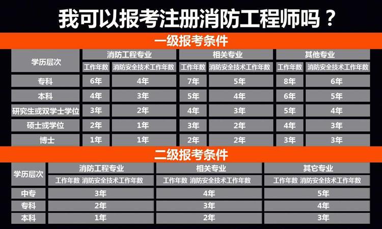 张掖甘州区二级消防工程师培训报的人数多吗_哪比较好