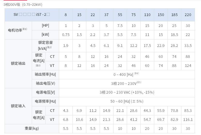 石家庄供应韩国LS K7M-DRT30U 工厂直供