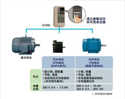 代理 SGDV-750J01A002000 库存优惠