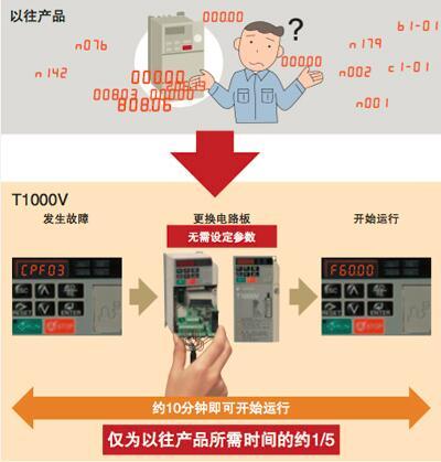 长沙代理安川 JAPMC-CM2303-E 全新保证