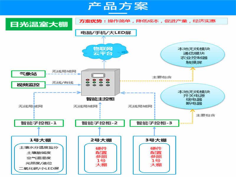 遂宁养猪软件系统(奥越信智慧农业)