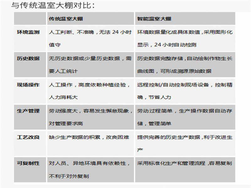 通辽关于养猪的软件{奥越信智慧农业}