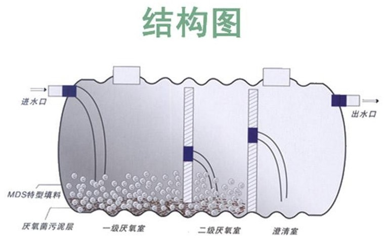 鞍山岫岩玻璃钢化粪池50立方