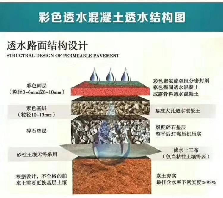 滨州彩色透水砼标准做法
