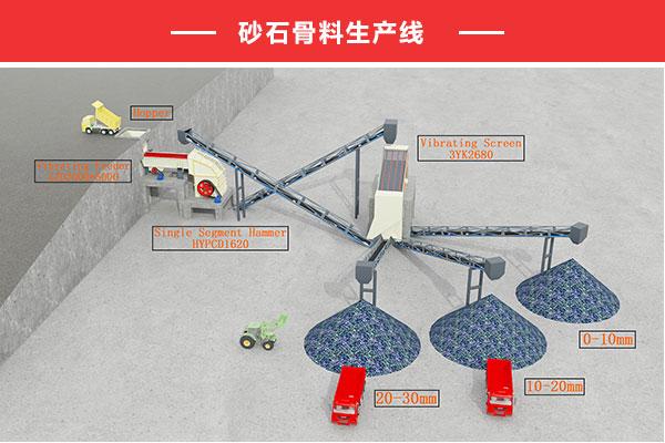 西塞山区砂石骨料生产线工艺