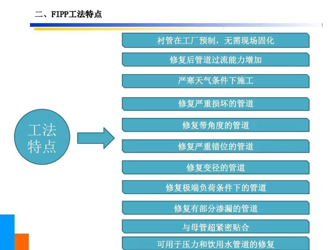 贺州市CIPP原位固化内衬修复工艺费用多少钱